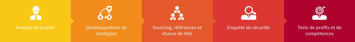 employeurs-methode